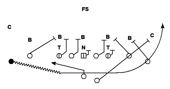 Kickoff Return Schemes Diagram - Wiring Diagram
